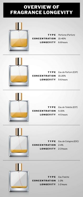 Difference Between Cologne and Perfume pin for pinterest
