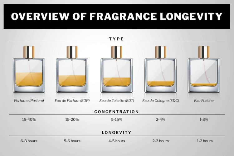 infographic on overview of fragrance longevity